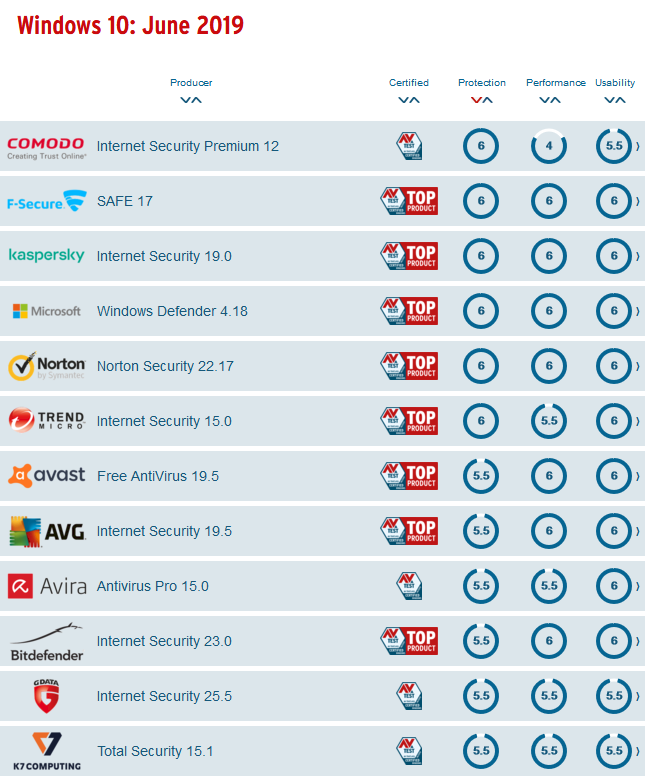 Image 1 : Comparatif d'antivirus AV-Test : scores parfaits pour Windows Defender !
